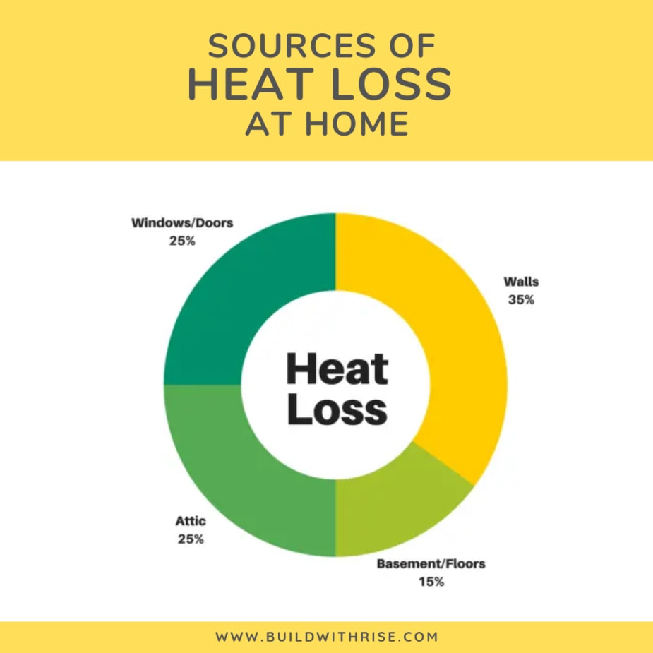 How To Avoid Home Heat Loss A Complete Guide